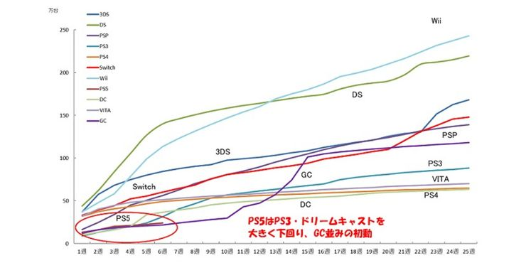 Jepang Negara Paling Rendah Tingkat Penjualan Konsol PS5