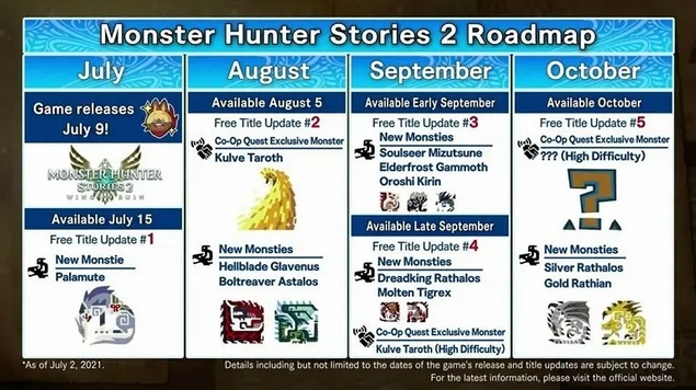 Konten Roadmap dari Monster Hunter Stories 2: Wings of Ruin